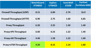 Miercom Results of WatchGuard testing.